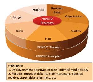 PRINCE2_-_Project_Management_Methodology