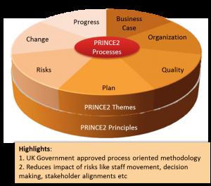 PRINCE2_-_Project_Management_Methodology