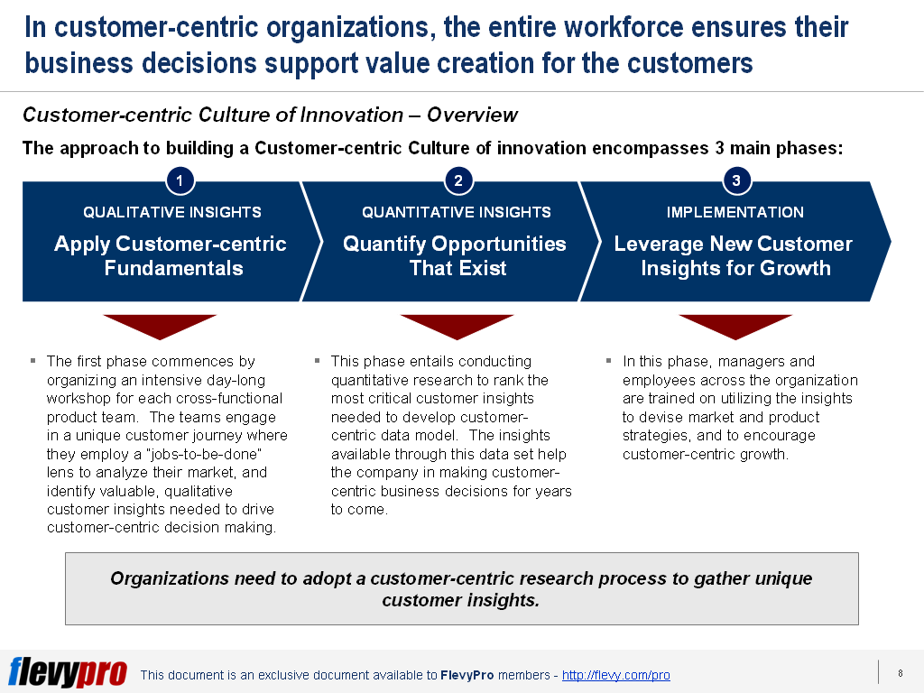 Customer-centric culture of Innovation