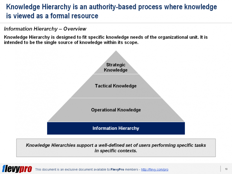 slide 1 Knowledge Management Primer