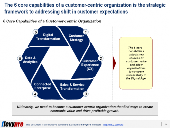 pic2 6 Core Capabilities of Customer-centric Organization