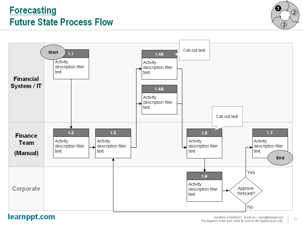 Slide From Scratch Series Process Flow Diagram Ppt There